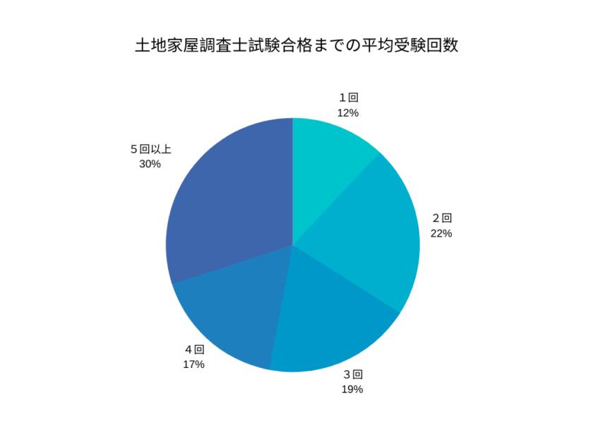 土地家屋調査士試験合格までの平均受験回数
